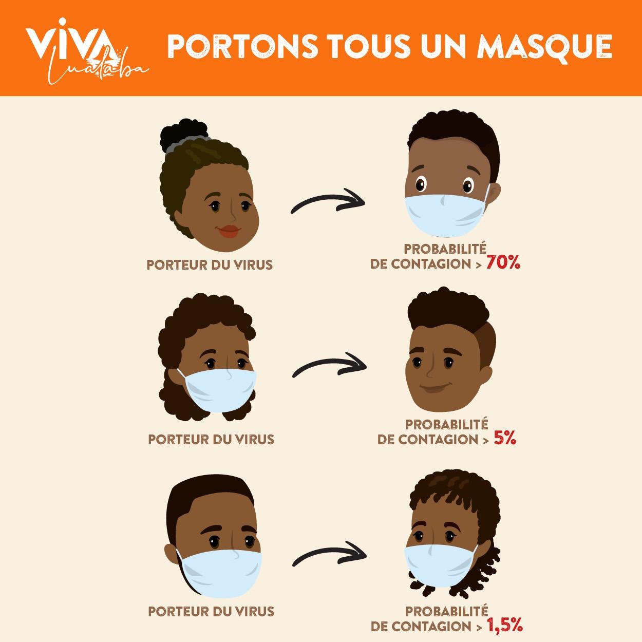Probabilité de contagion selon différents cas de figure de port de masque contre le Covid-19